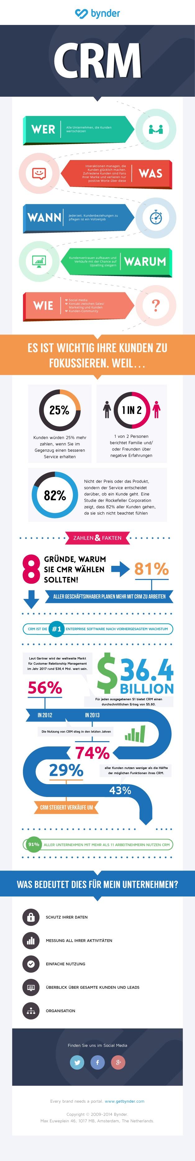 Infografik, wie das richtige CRM System Ihr Unternehmen unterstützen kann!