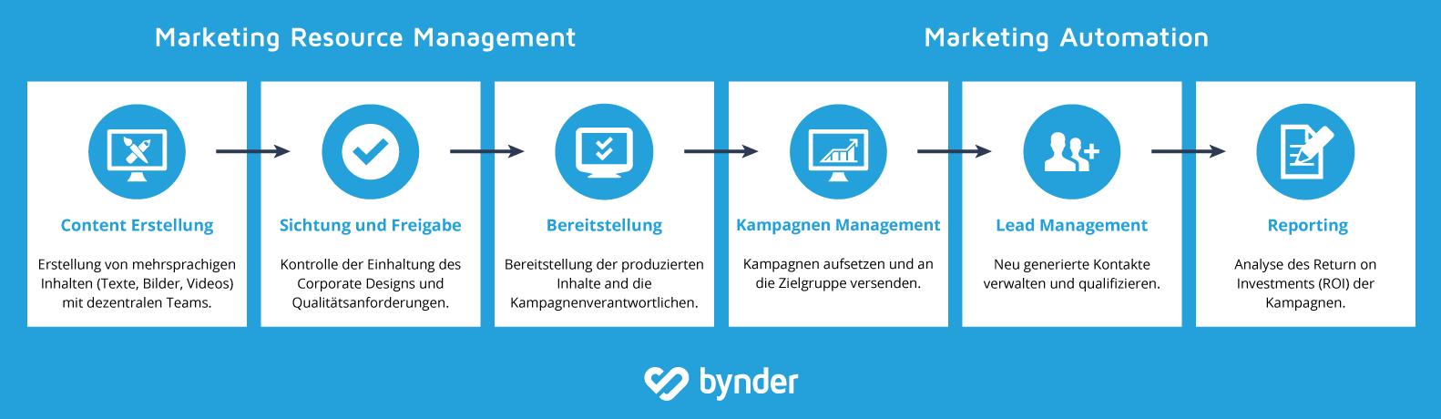 Warum marketing resource management ihr marketing automation tool perfektioniert