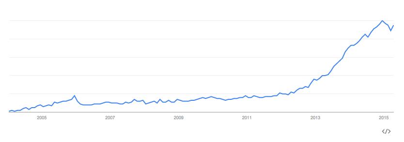 5 Nieuwe Marketing Trends