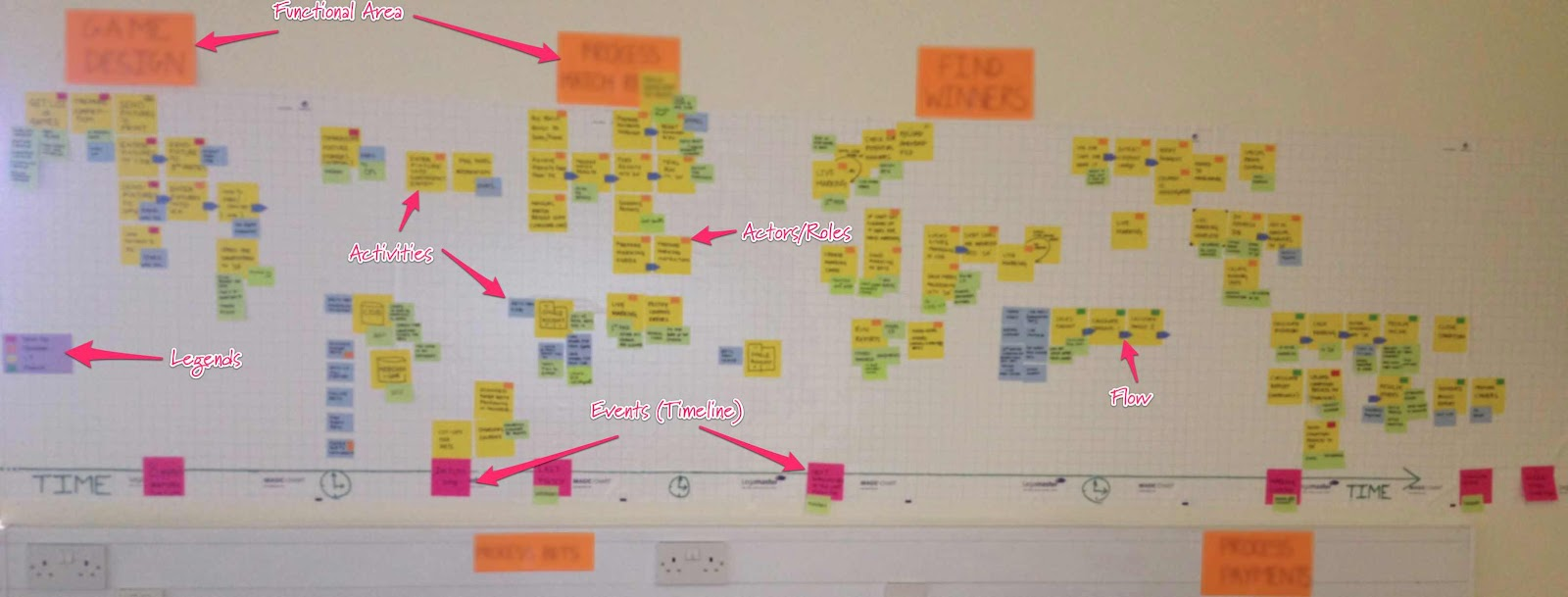 Process timeline as is