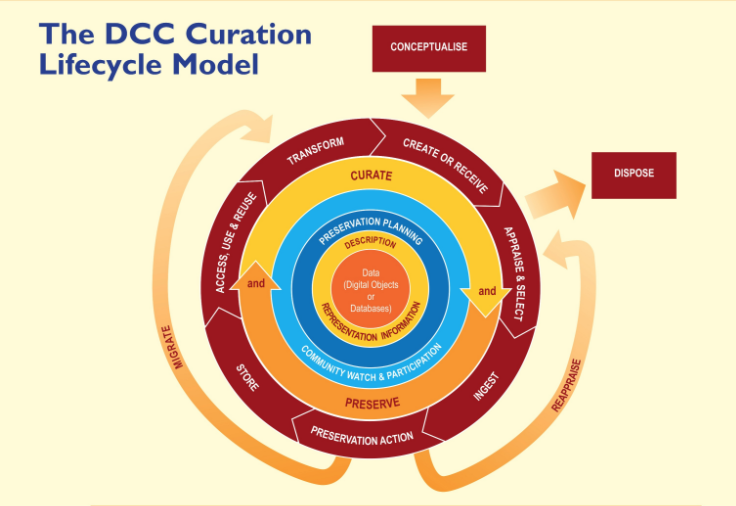 dcc-curation-lifecycle-model.png