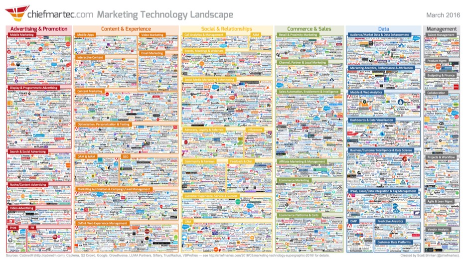 technologies marketing 2016