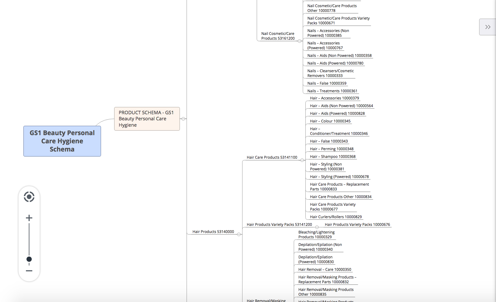 visualizing-gs1-beauty-products-metadata-schema-and-taxonomy-using-xmind.png