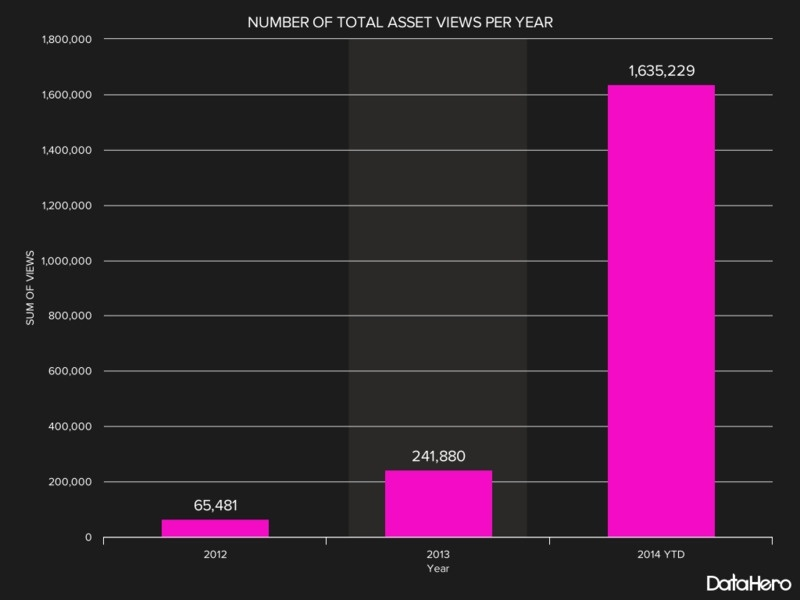 DAM-Infographic-ROI-NUMBER OF TOTAL ASSET VIEWS PER YEAR.jpg